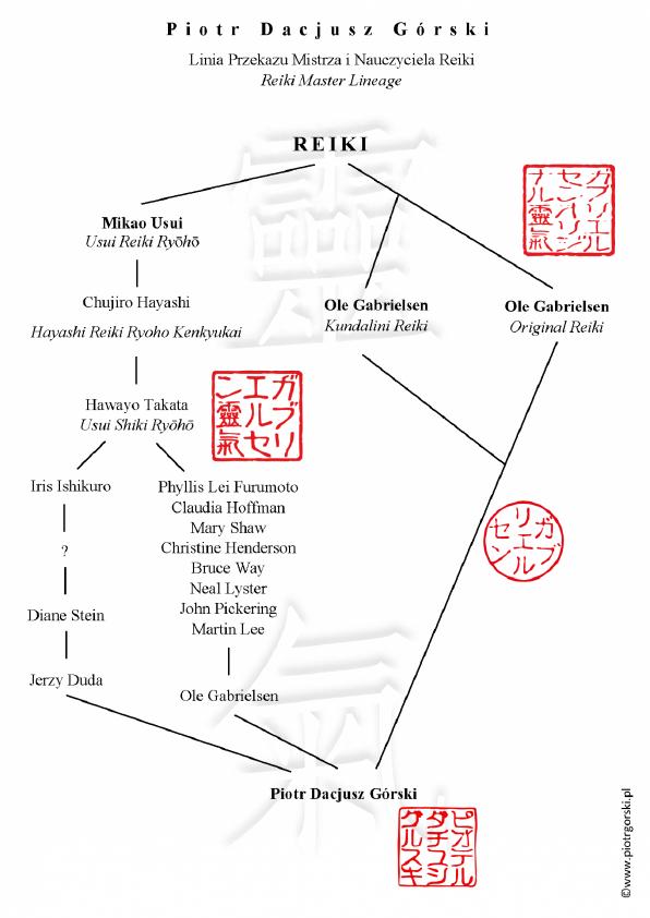 Linia Przekazu Reiki