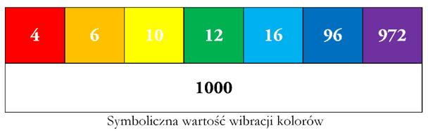 Symboliczna wartość - wibracja lecznicza kolorów w chromoterapii i leczeniu kolorami w reiki oraz biomasażu